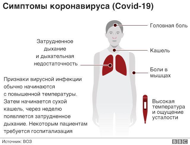 Основные симптомы COVID-19