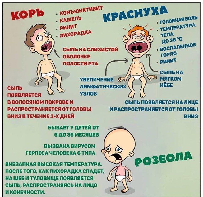 Заболевания, вызывающие сыпь на теле