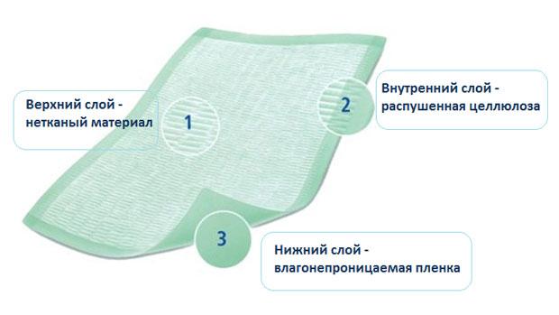 Состав одноразовой пеленки