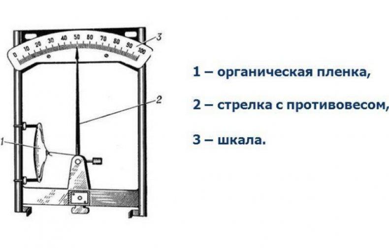 Гигрометр пленочный