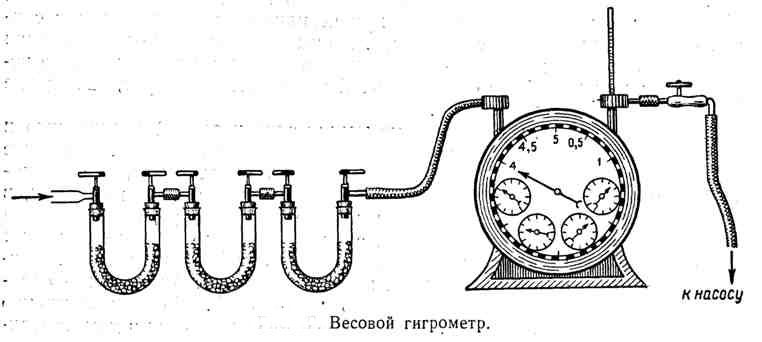 Гигрометр весовой