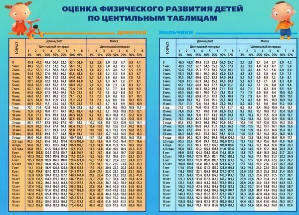 Таблица веса ребенка